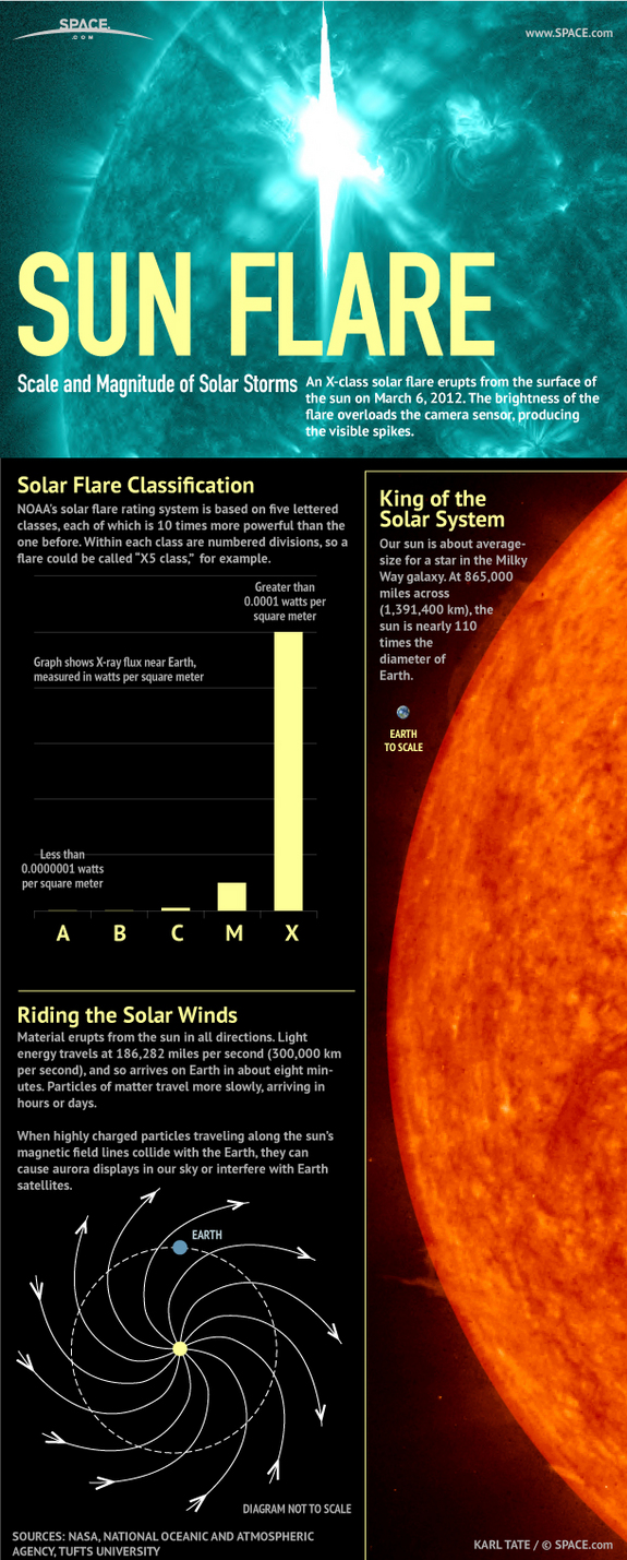 The day of the Sun: Massive solar flare arriving today - Il giorno del Sole: in arrivo oggi il CME