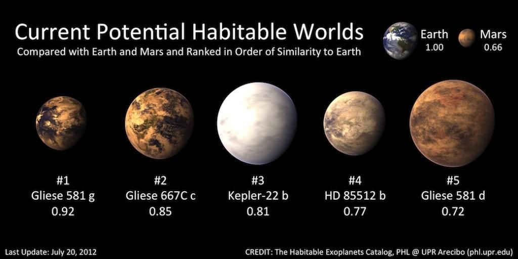 Exoplanet Gliese 581g Makes the Top 5 - Il pianeta alieno Gliese 581g diventa il n.1 fra i candidati ad ospitare la vita