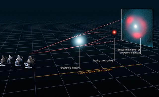"""ALMA riscrive la storia del """"Baby Boom"""" delle stelle nell'Universo - ALMA Rewrites History of Universe's Stellar Baby Boom"""