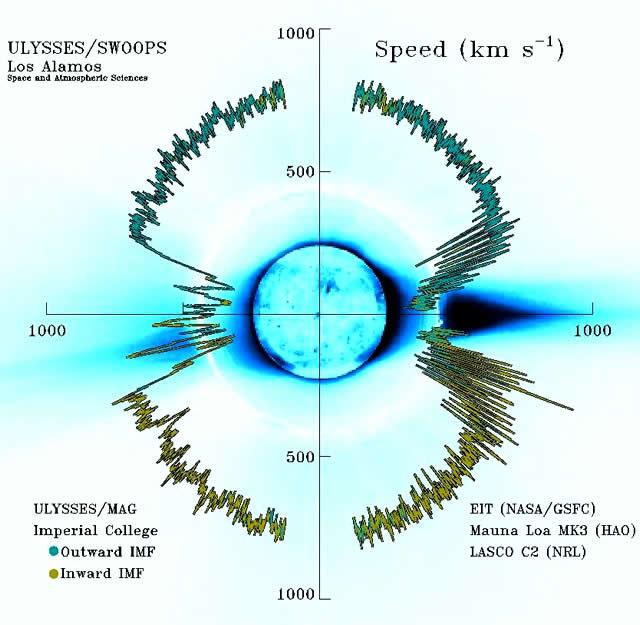 Il Vento Solare - The Solar Wind