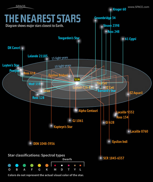 Le Stelle più vicine alla Terra (infografica) - The Nearest Stars to Earth (Infographic)