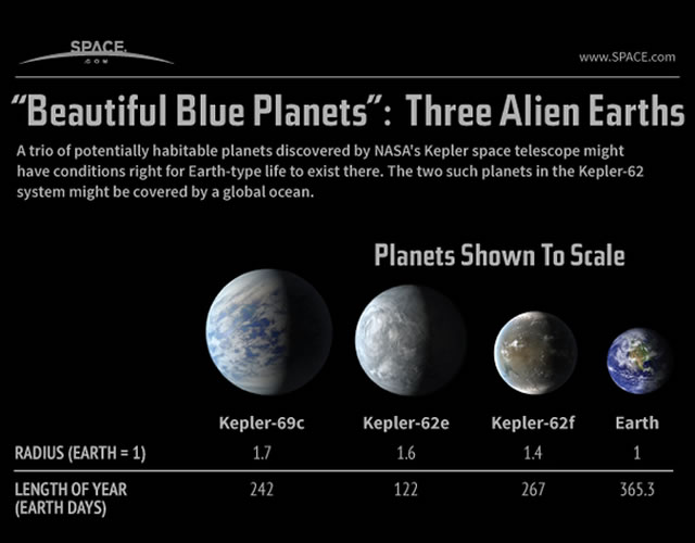 Le scoperte di Kepler: Tre nuove Terre spiegate in una Infografica - 3 Potentially Habitable 'Super-Earths' Explained (Infographic)