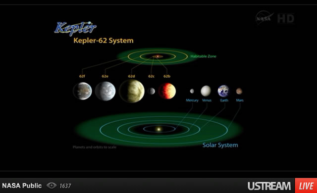KepIer: Pianeti gemelli della Terra sono ritenuti entrambi compatibili per la vita - First neighbouring planets that are both life-friendly