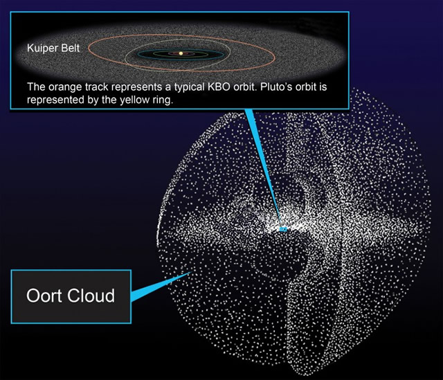 Misterioso e Ben Preservato Oggetto della Nube di Oort si Avvicina a Noi - Mysterious and Well-Preserved Oort Cloud Object Heading Into Our Solar System