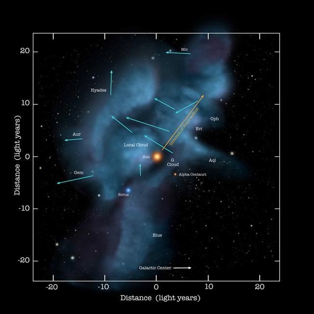 Il vento interstellare sta cambiando - Interstellar Wind Changes Reveal Glimpse of Milky Way's Complexity