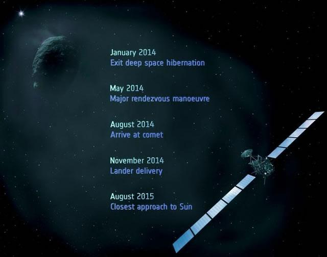 Rosetta ESA Mission