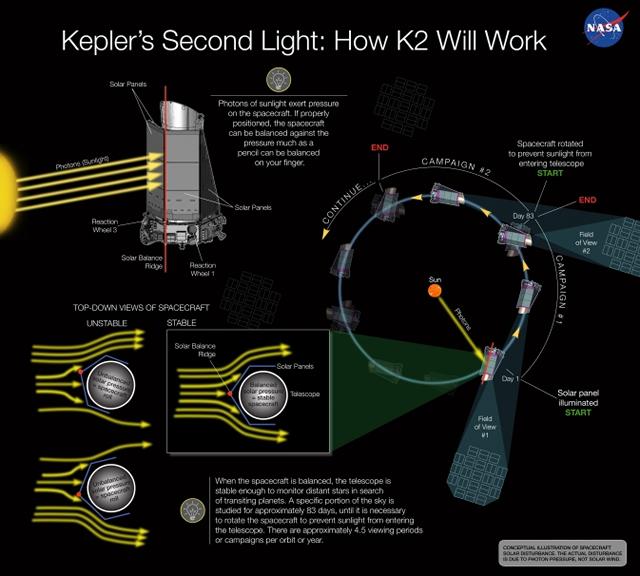 K2: Approvata la Nuova Missione di Kepler! - Kepler Mission Manager Update: K2 Has Been Approved!