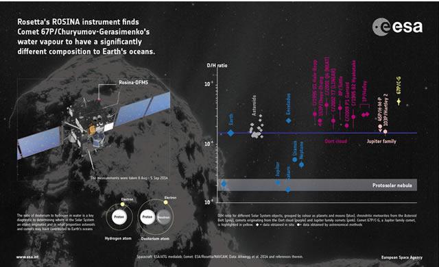 Rosetta: L'acqua della Cometa è Diversa da quella Terrestre - Rosetta Fuels Debate on Origin of Earth's Oceans
