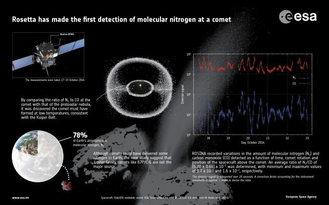 ESA_Rosetta_Nitrogen