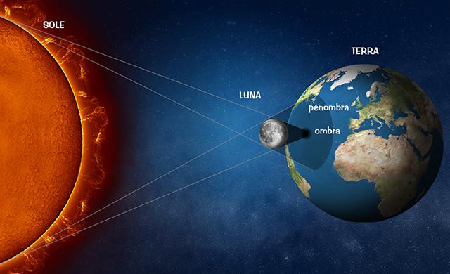 geometria eclisse solare