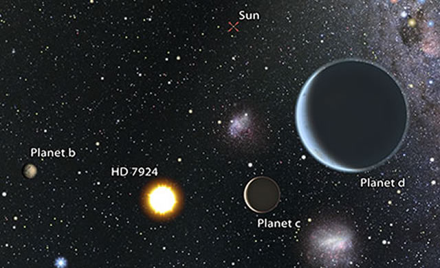 HD 7924: Tre Super-Terre vicine di casa - Robotically discovering Earth's nearest neighbors