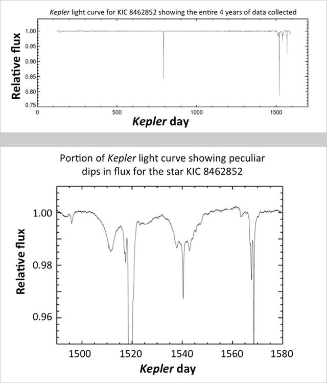 kepler - kic 8462852