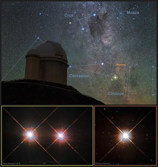 Proxima b, Proxima Centauri